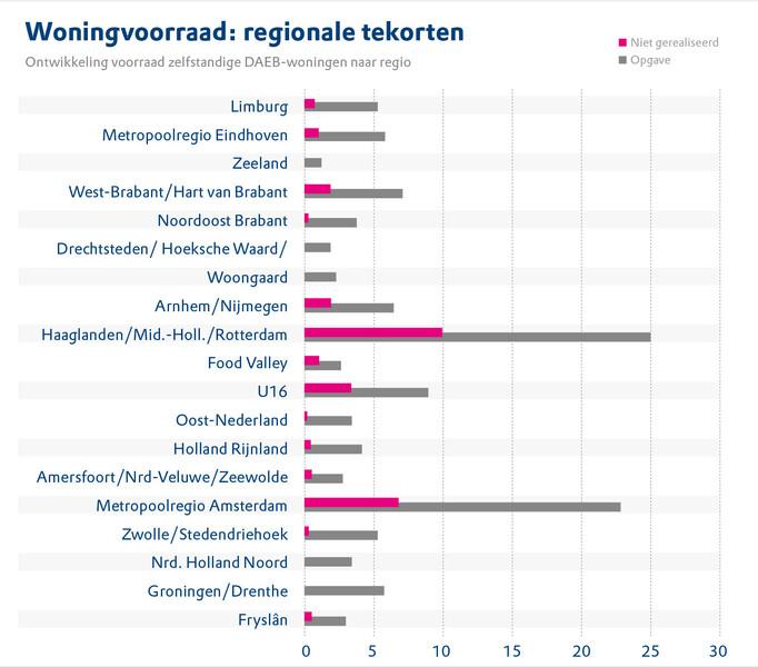 Grafiek woningvoorraad regionale tekorten uit Opgaven en middelen in de corporatiesector