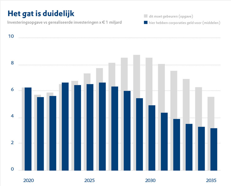 Grafiek met opgaven en middelen tot 2035 uit onderzoek Opgaven en middelen in de corporatiesector waaruit gat blijkt tussen maatschappelijke opgaven en middelen van corporaties