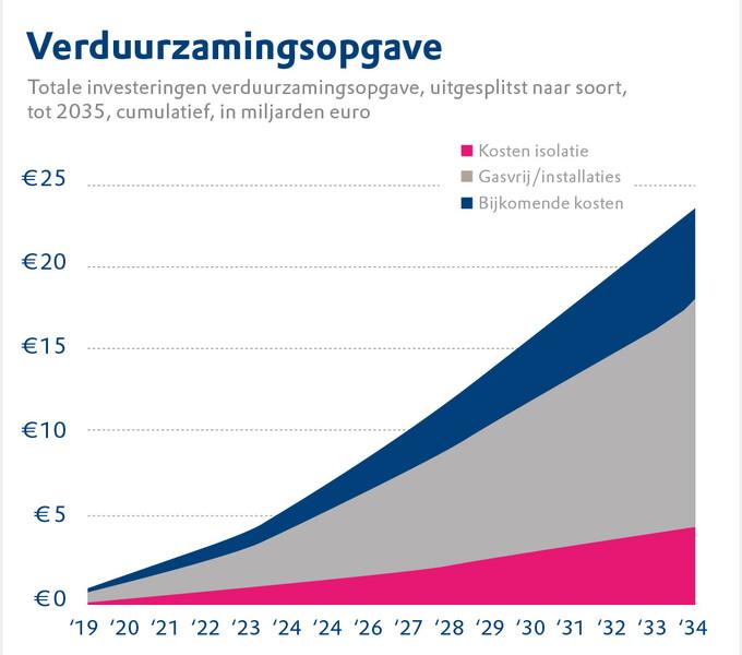 In de grafiek staat de verduurzamingsopgave van woningcorporaties uitgesplitst naar soort tot 2035