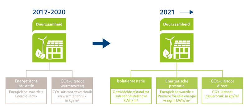 Aan het prestatieveld duurzaamheid wordt vanaf 2021 een indicator toegevoegd (de isolatieprestatie), zoals deze illustratie laat zien.