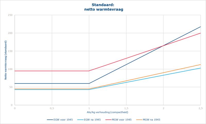Grafiek standaard netto warmtevraag