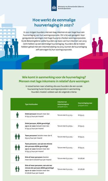 Hoe werkt de eenmalige huurverlaging in 2021?