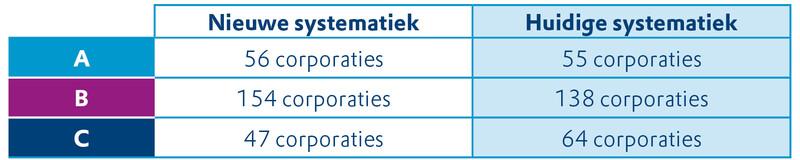 Deze tabel laat zien hoeveel corporaties er een A, B of C scoorden in de nieuwe systematiek t.o.v. de huidige systematiek. Het betreft de score voor het prestatieveld huurdersoordeel in de Aedes-benchmark.