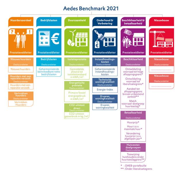 Schematisch overzicht van de prestatievelden van de Aedes-benchmark 2021