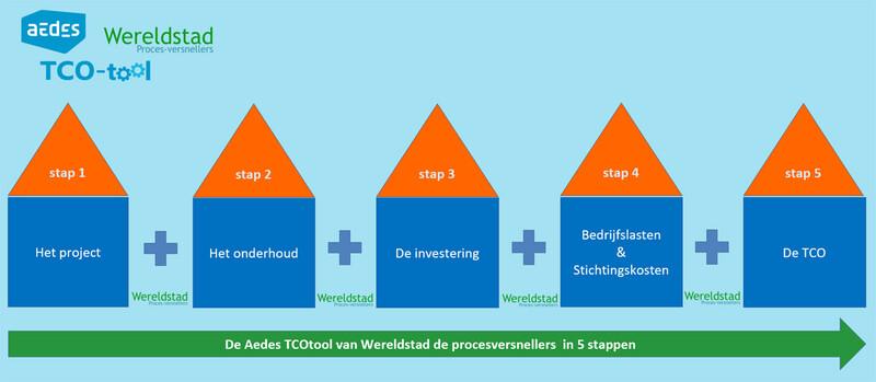 Schematische weergave van de 5 stappen van de Aedes TCO-tool: het project, het onderhoud, de investering, bedrijfslasten en stichtingskosten en de TCO
