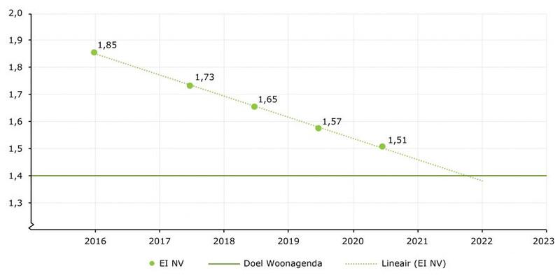 De grafiek toont de ontwikkeling van de Energie-index van 2016 tot 2020 en de prognose naar 2022 en is afkomstig uit de Aedes-benchmark 2020.