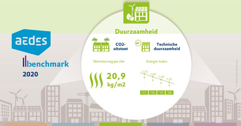 Deze infographic laat de belangrijkste gegevens zien die uit de Aedes-benchmark 2020 naar voren komen op het prestatieveld duurzaamheid